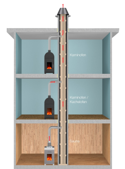 FinTec Holz-Saunaofen Mehrfachbelegung