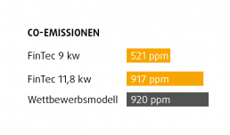 FinTec Holz-Saunaofen Standard-Serie Wirkungsgrad Co-Emissionen