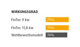 FinTec Holz-Saunaofen Standard-Serie Wirkungsgrad